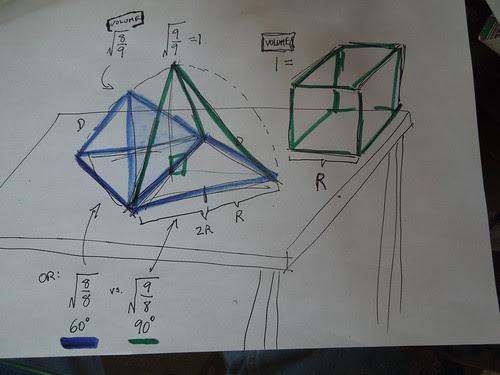 Green Tetrahedron Volume == Green Cube Volume