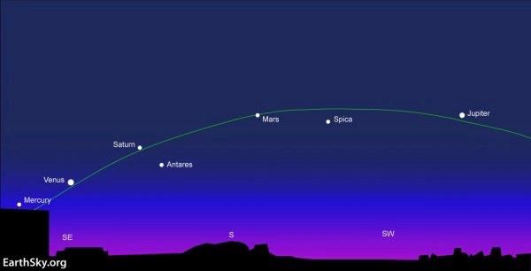 http://en.es-static.us/upl/2016/02/5-planets-NHemisphere-cp.jpg
