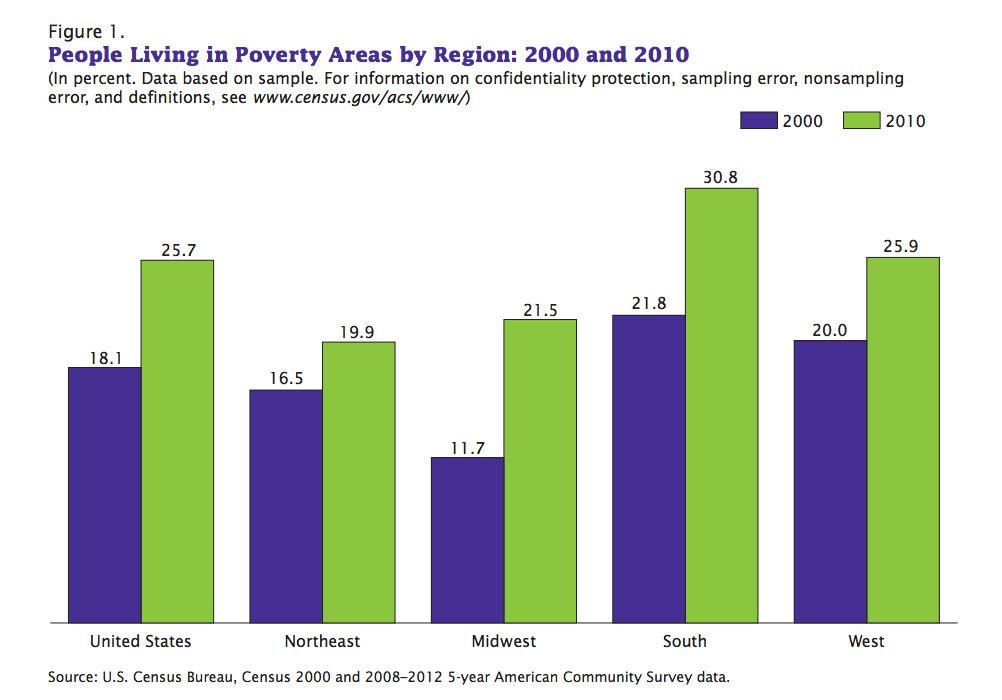 poverty regions
