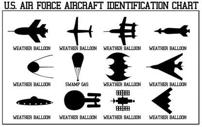 U.S. Air Force Aircraft Identification Chart.