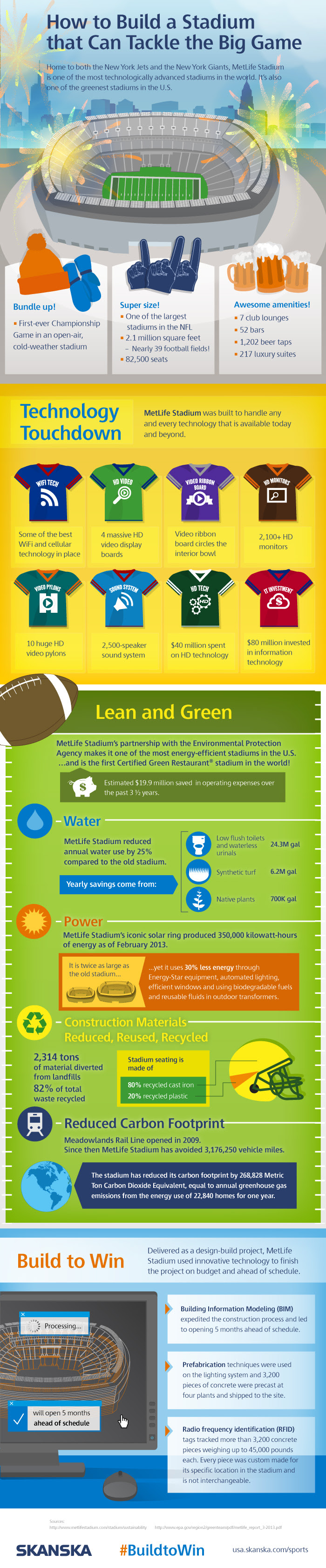 Infographic: How To Build A Stadium That Can Tackle The Big Game