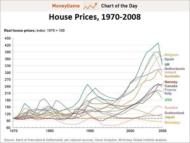 housing prices around the world