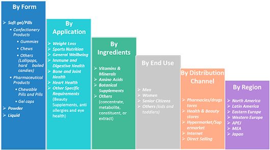 Dietary Supplements Market- Global Industry Analysis, Size and Forecast, 2014 to 2020