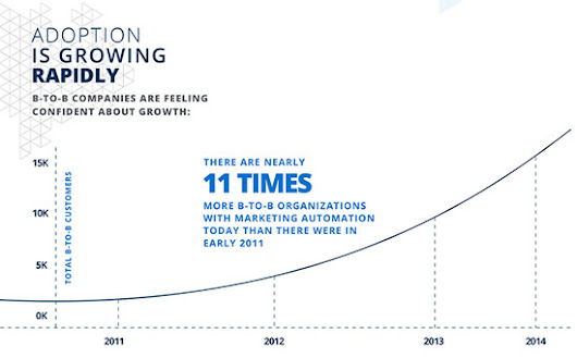 The Ultimate Marketing Automation statistics overview