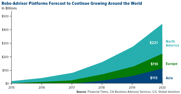 Robo advisor platforms forecast to continue growing around the world