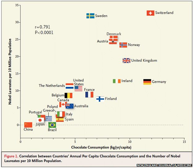 Graph showing countries' chocolate consumption per head and Nobel Laureates per 10 million people