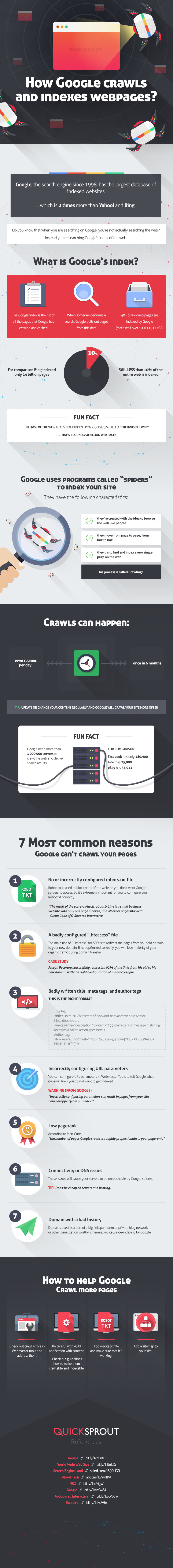 Infographic: How Google Crawls and Indexes Web Pages