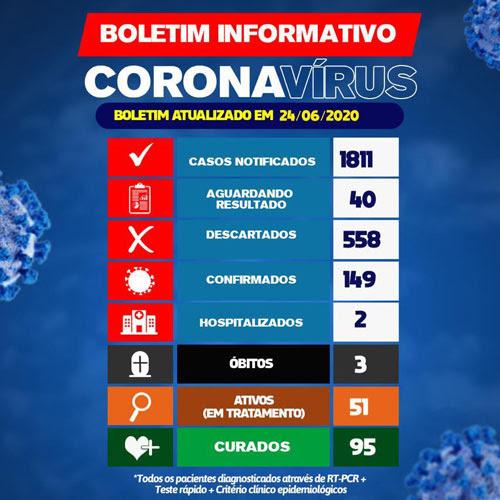 Brumado tem 95 pacientes curados da Covid-19