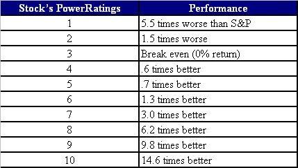 Best stock options 2014