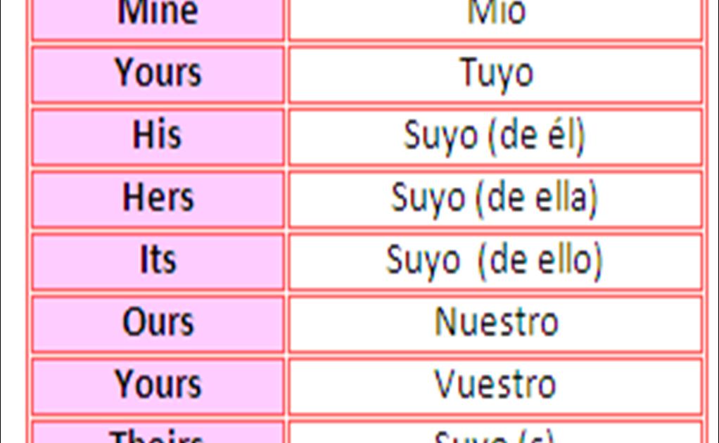 Pronombres Posesivos En Ingles Y Español Ejemplos - Compartir Ejemplos