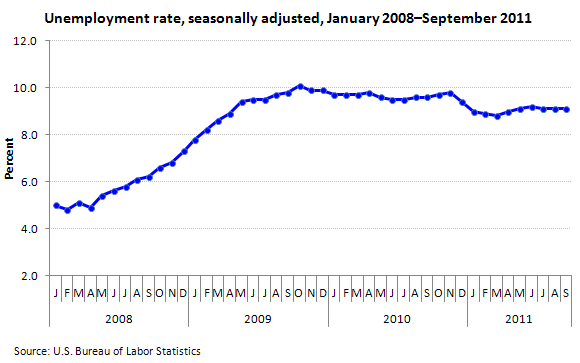 Unemployment rate, seasonally adjusted, January 2008–September 2011