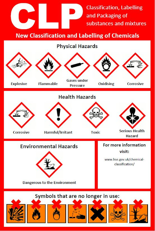 Hazardous Symbols Have Changed | Sensible Safety Solutions