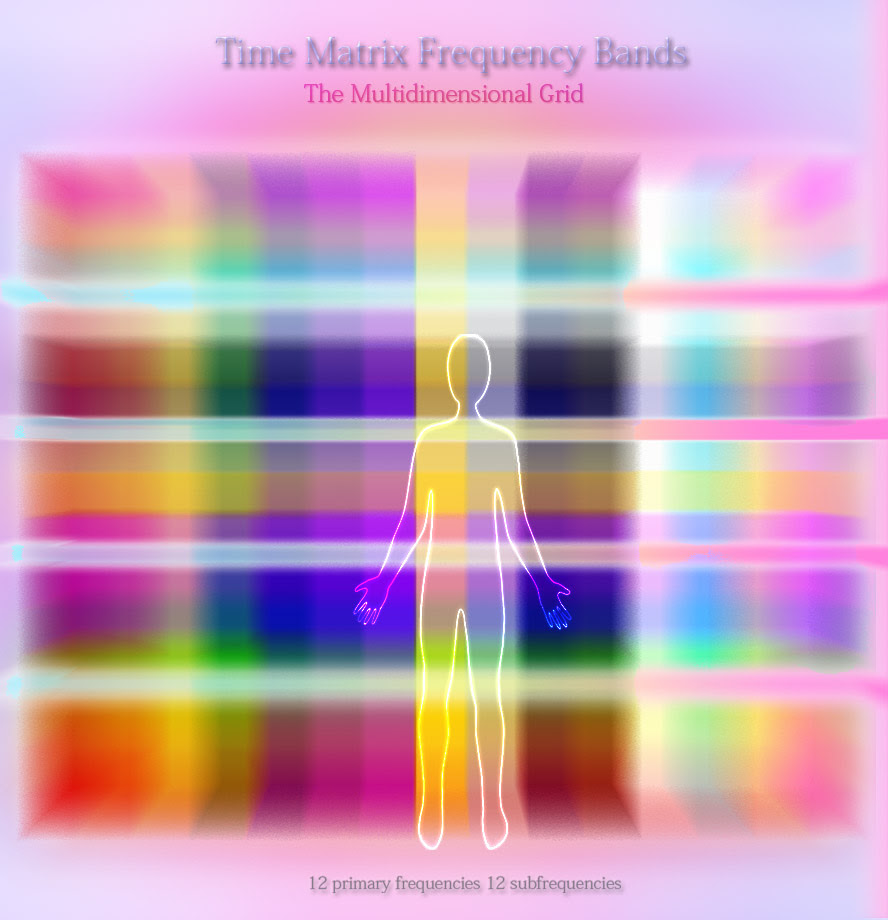 Time Matrix Frequency Bands