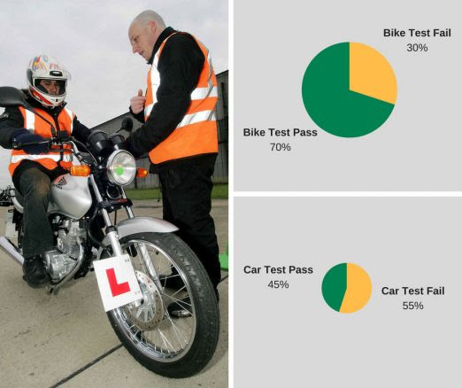 Bikers are Better – FACT - Fowlers News