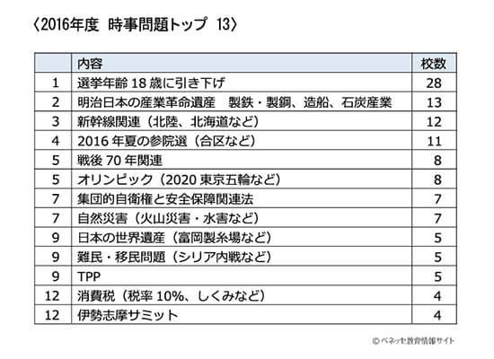 時事 問題 中学生 最新 【2021年1月...