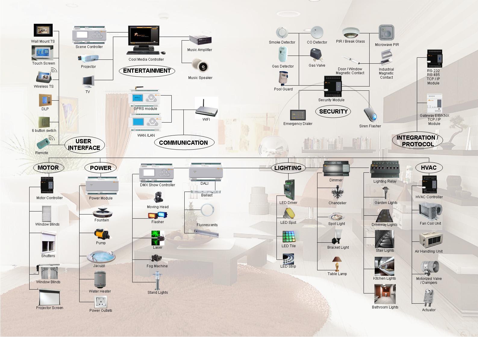 Home Automation Design Diagrams