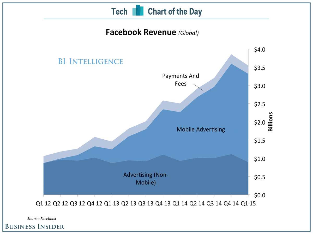 Business Insider Chart of Facebook revenues