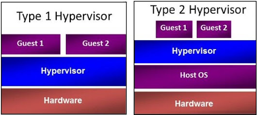 Type 1 vs. 2 Hypervisor Virtualization Platform | CCNA HUB
