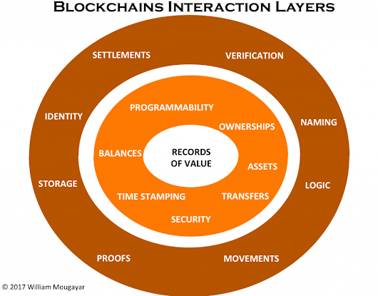 Startup Management   » The Blockchain is Still Waiting for its Web, Here is a Blueprint for Getting us There