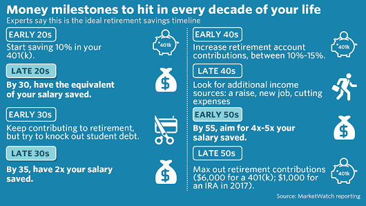 All the money milestones to hit in every decade of your life