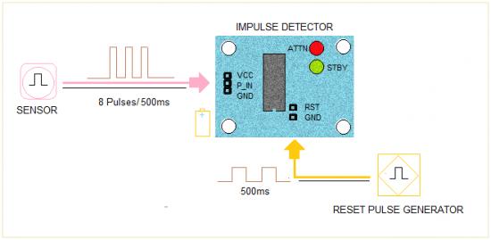 impulse detector application example