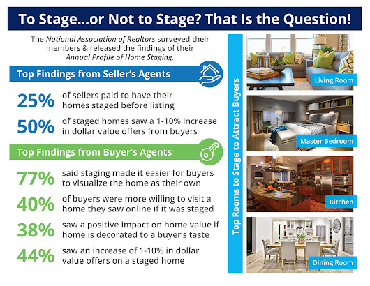 The Impact Staging Your Home Has on Sales Price [INFOGRAPHIC]