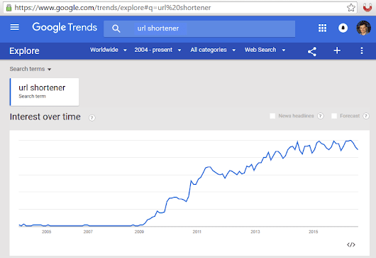 URL Shortenening trends