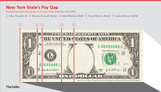 How Prohibiting Salary History Questions Can Help Close the Wage Gap