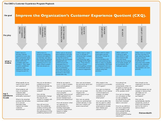 CMOs Customer Experience Program Playbook