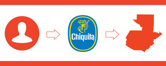 A Chiquita PR Campaign was Powerful Enough to Topple the Guatemalan Government - Modern Marketing Partners