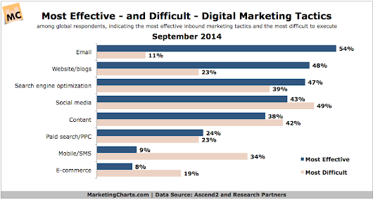 Marketers Continue to Rate Email the Most Effective Digital Marketing Tactic