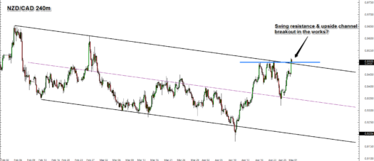 Forex Trade: Upside Channel Breakout on NZD/CAD