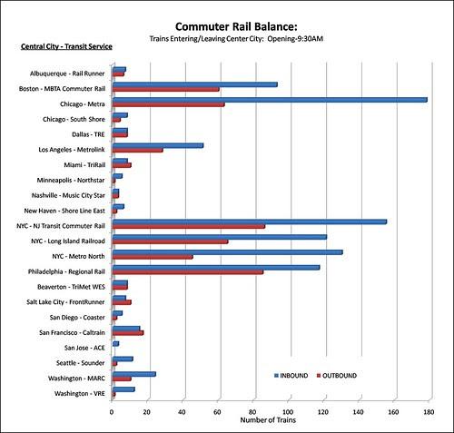 CommuterRailBalance2