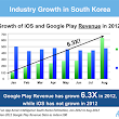 Revenues for Google Play in Korea Have Grown 6x Since January | App Annie