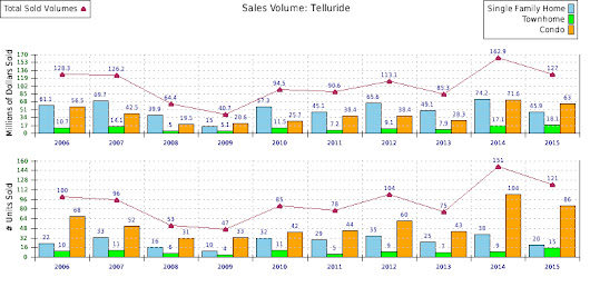 Telluride Real Estate 2015 Residential Statistics