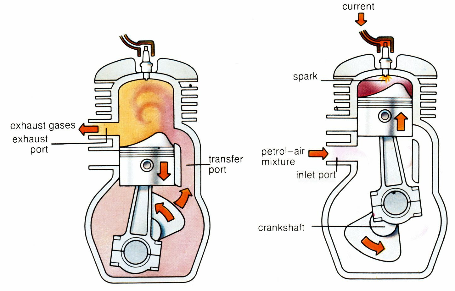 How Does A 2 Stroke Engine Work Cycle World