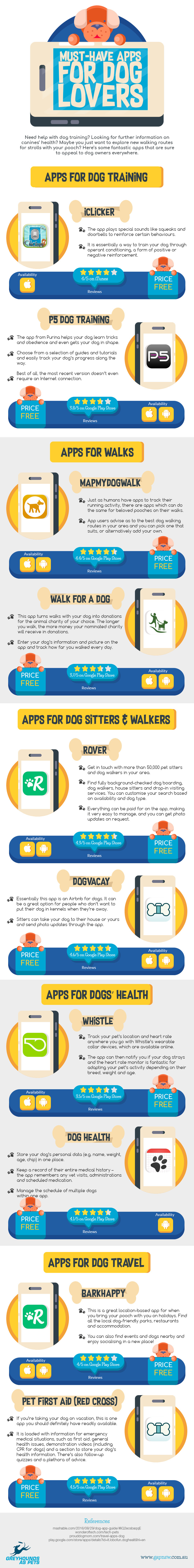 Mobile Apps for Dogs and Puppies Owners - Infographic