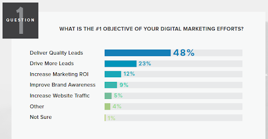 Three Content Marketing Takeaways from New B2B Digital Marketing Research