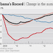 Tallying President Obama's Jobs Record