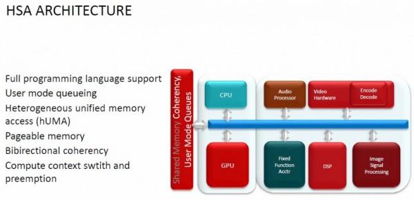 AMD Kaveri TrueAudio