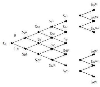 Derivative Pricing in Excel Binomial Tree Lattice