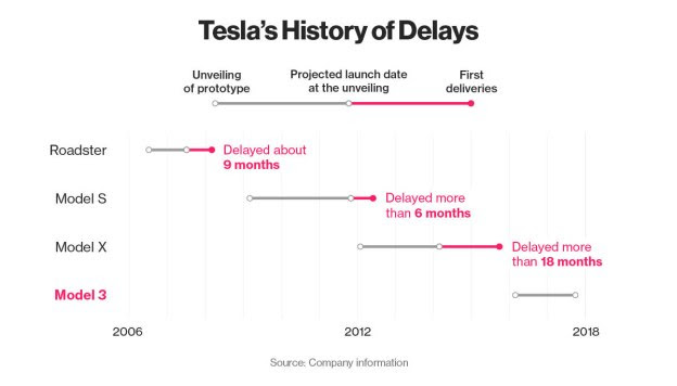 tesla-delays-chart