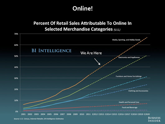 E-COMMERCE AND THE FUTURE OF RETAIL: 2014 [SLIDE DECK]