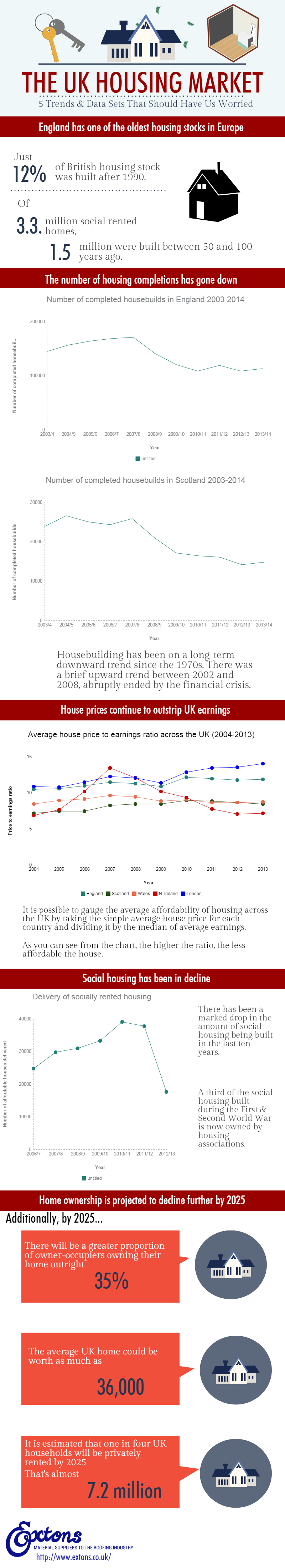 The UK Housing Market: 5 trends & statistics that should have us worried