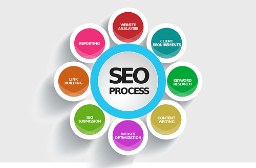 Top Tips To Reinforce Your SEO Strategy For 2015