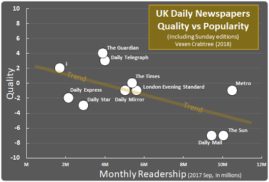 Which are the Best and Worst Newspapers in the UK?