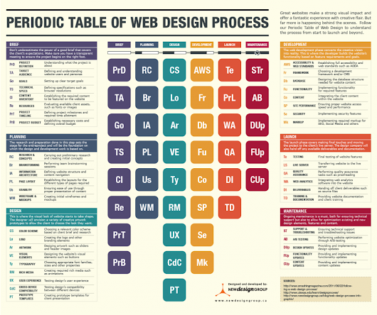 Why Website Development Is No Overnight Sensation [INFOGRAPHIC] - UKWebHostReview