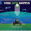 "GPS.gov: ""How GPS Works"" Poster"