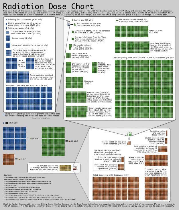 radiactividad milisevert, radiacion, energia nuclear