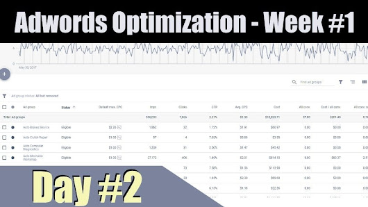 Adwords Optimization – Day #2